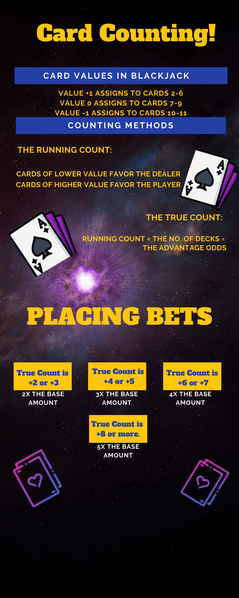 Card Counting Info graphic